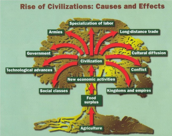 explain the rise of civilization in The rise of civilization civilizations rose and fell time and again, in different  places at different times, some lasting much longer than others there were at  least.