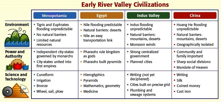 4 river valley civilization definition essay